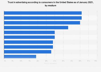 Trust in advertising in the U.S. 2014-2017