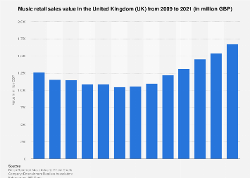 Music retail sales value in the United Kingdom (UK) 2009-2017