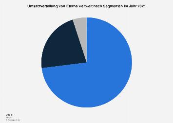Umsatzverteilung von Eterna weltweit nach Segmenten bis 2016