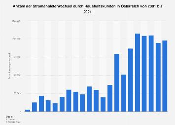 Stromanbieterwechsel durch Haushaltskunden in Österreich bis 2017