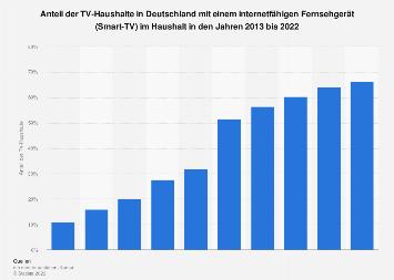 Anteil der TV-Haushalte in Deutschland mit Smart-TV bis 2018