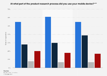 Mobile device usage during the shopping process in the UK 2014, by product and stage