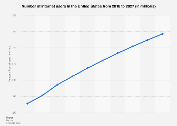 United States: number of internet users 2017-2023