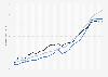 Häuserpreisindex für die Baltischen Staaten - Quartalszahlen bis 2018