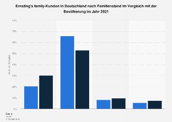 Umfrage in Deutschland zum Familienstand der Ernsting's family-Käufer 2017