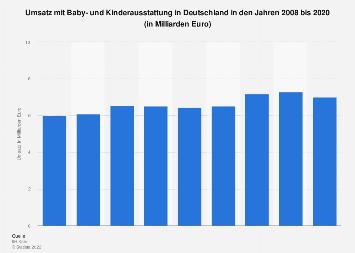 Umsatz mit Baby- und Kinderausstattung in Deutschland bis 2016
