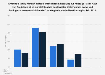 Ernsting's family-Kunden - soziale & ökologische Verantwortung als Kaufkriterium 2017