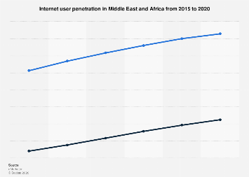 Middle East and Africa: internet user penetration 2015-2020