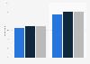 Digital music purchasing penetration in Great Britain (UK) 2011-2013, by gender