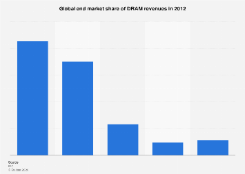 Worldwide revenues of DRAM by end markets 2012