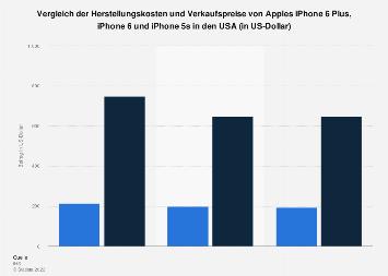 Herstellungskosten und Verkaufspreis des iPhone 6