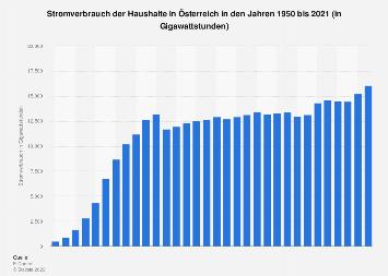 Haushaltsstromverbrauch in Österreich 2016