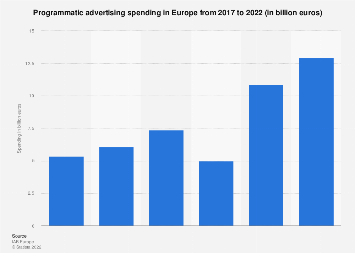 Europe: programmatic display ad spend 2012-2017