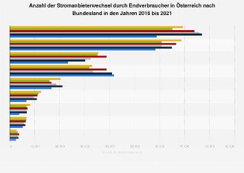 Stromanbieterwechsel durch Endverbraucher in Österreich nach Bundesland 2016