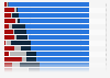 Bevölkerung in Europa nach Wohnbesitzverhältnissen 2016