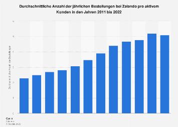 Durchschnittliche Anzahl der Bestellungen pro Zalando-Kunde bis 2016