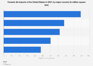 Ceramic tile imports of the United States by major country 2018