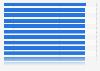 Generika - Verordnungsanteil auf dem generikafähigen Markt nach KV-Region 2013