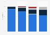 Average number of cask ale brands stocked in UK outlets 2007-2014