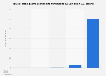 Value of global P2P loans 2012-2025