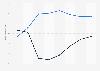 Mobil- und Businessanteile am PC-Gesamtmarkt in der Schweiz bis 2014