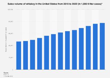 U.S. sales volume of whiskey 2010-2018