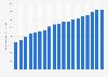 U.S. supplier gross revenue of vodka 2004-2018
