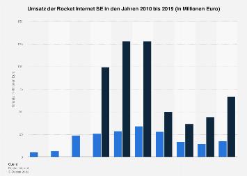 Umsatz von Rocket Internet bis 2017