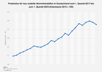 Preisindex für neu erstellte Wohnimmobilien in Deutschland - Quartalszahlen bis 2017
