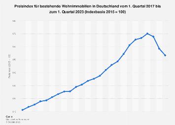 Preisindex für bestehende Wohnimmobilien in Deutschland - Quartalszahlen bis 2017