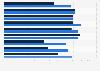 Durchschnittspreise für PC-Geräte inkl.Tablets in der Schweiz nach Segmenten bis 2013