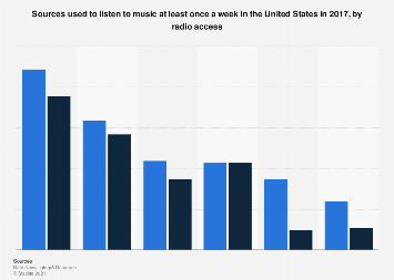 Devices used for music listening in the U.S. 2017