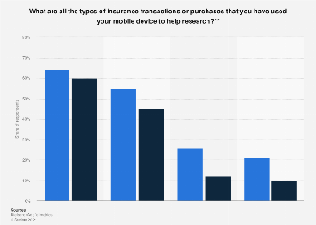 Mobile shopping: insurance product types researched in the UK 2014, by device