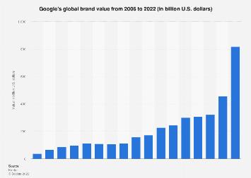 Google: brand value 2006-2017