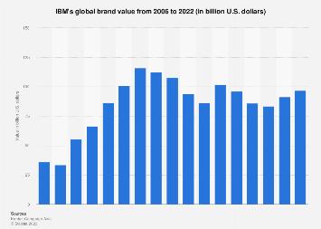 IBM: brand value 2006-2018