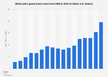 McDonald's: brand value 2006-2019