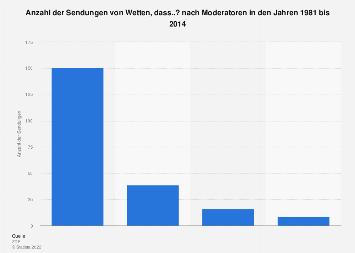 Moderatoren von Wetten, dass..? bis 2014
