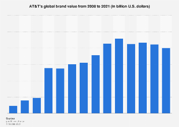 AT&T: brand value 2008-2018