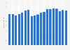 Umsatz von Brandt weltweit bis 2017/18