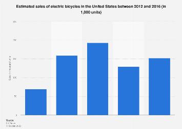 Electric bicycle sales - U.S. 2012-2016