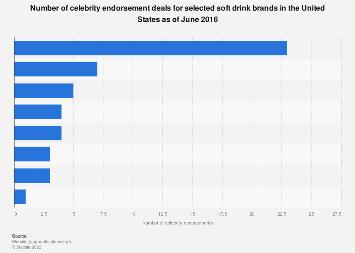 Soft drinks: celebrity endorsement deals in the U.S. 2016