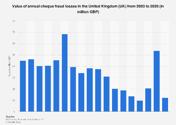 UK cheque: annual fraud losses in 2003-2017