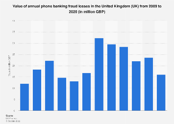 UK phone banking: fraud losses from 2009 to 2016