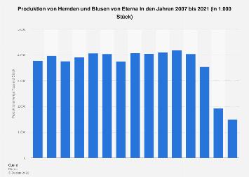 Produktion von Hemden und Blusen von Eterna bis 2016