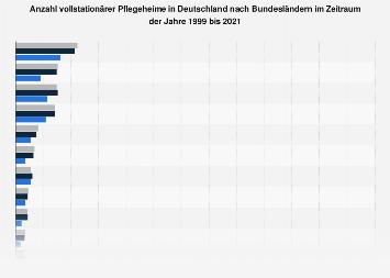 Anzahl vollstationärer Pflegeheime nach Bundesländern 1999 und 2017