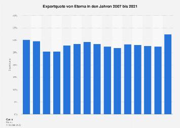 Exportquote von Eterna 2017