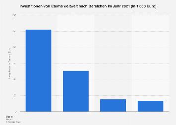 Investitionen von Eterna weltweit nach Bereichen 2016