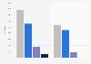 Verkaufszahlen mobiler Endgeräte von Apple und Samsung in der Schweiz 2014
