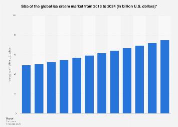Global ice cream market size 2013-2024