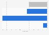 Veränderung der Verkaufszahlen mobiler Endgeräte von Apple in der Schweiz bis 2013